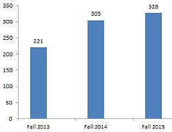 Fall semester dual enrollment growth