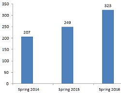 Spring semester dual enrollment growth